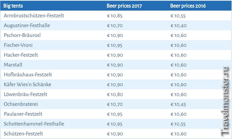 Цены на пиво в больших шатрах